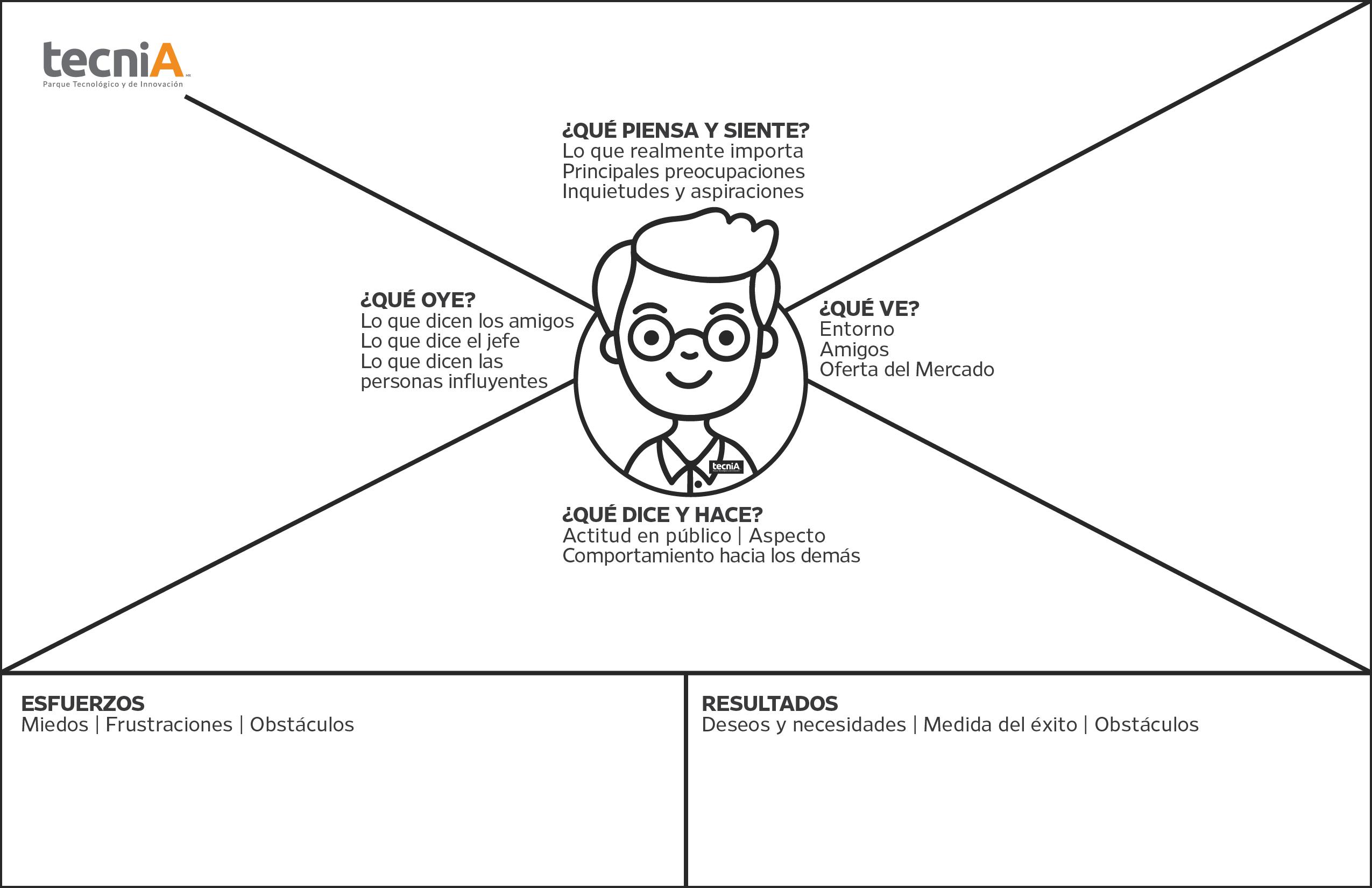 mapa design thinking